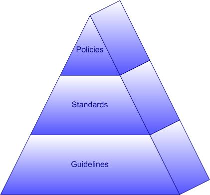 Policies - Standards - Guidelines